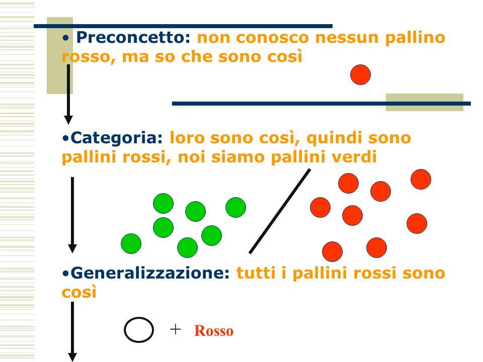 Categoria: loro sono così, quindi sono pallini rossi, noi siamo pallini verdi Generalizzazione: tutti i pallini rossi sono così Preconcetto: non conos