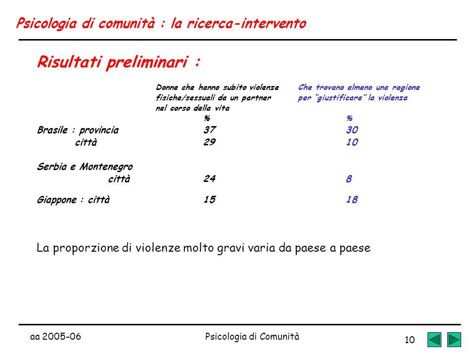 aa 2005-06Psicologia di Comunità 10 Psicologia di comunità : la ricerca-intervento Risultati preliminari : Donne che hanno subito violenzeChe trovano