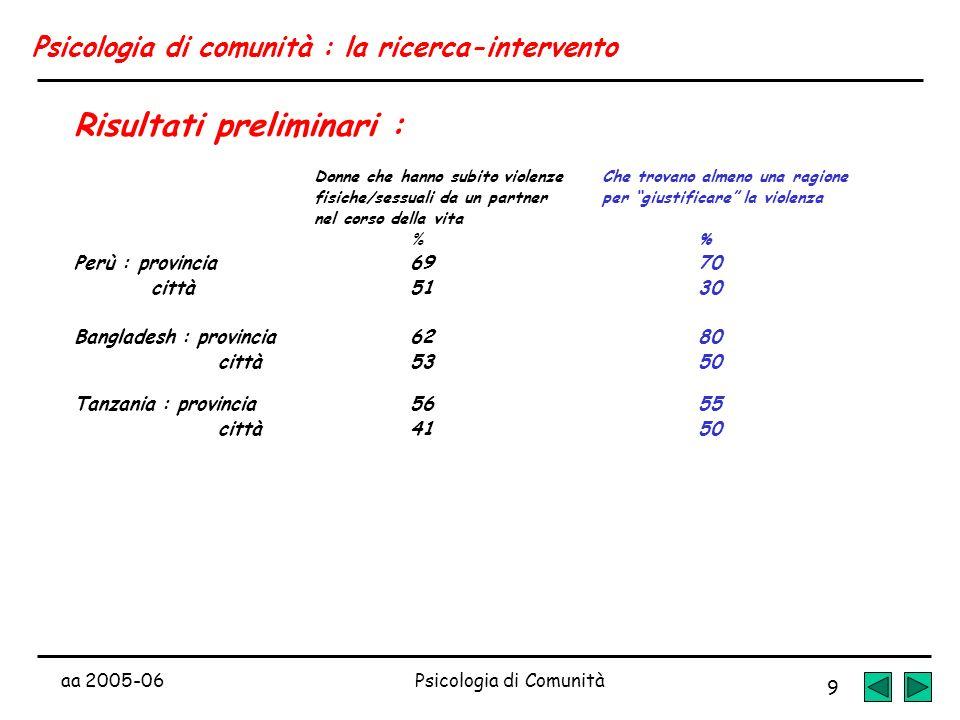 aa 2005-06Psicologia di Comunità 9 Psicologia di comunità : la ricerca-intervento Risultati preliminari : Donne che hanno subito violenzeChe trovano a