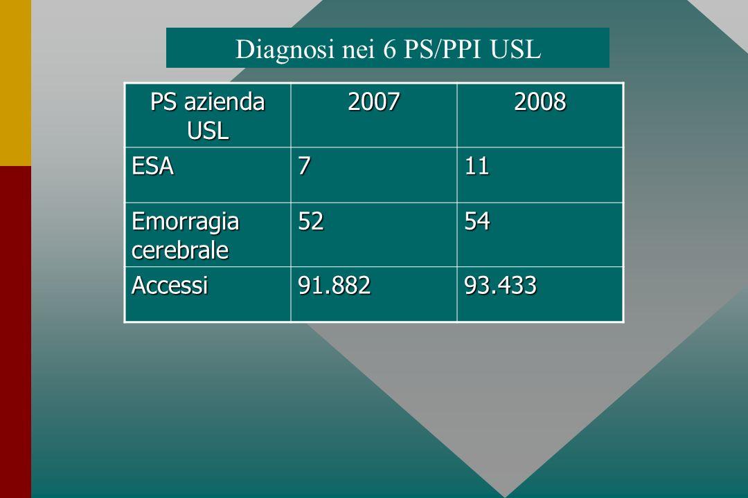 PS azienda USL 20072008 ESA711 Emorragia cerebrale 5254 Accessi91.88293.433 Diagnosi nei 6 PS/PPI USL