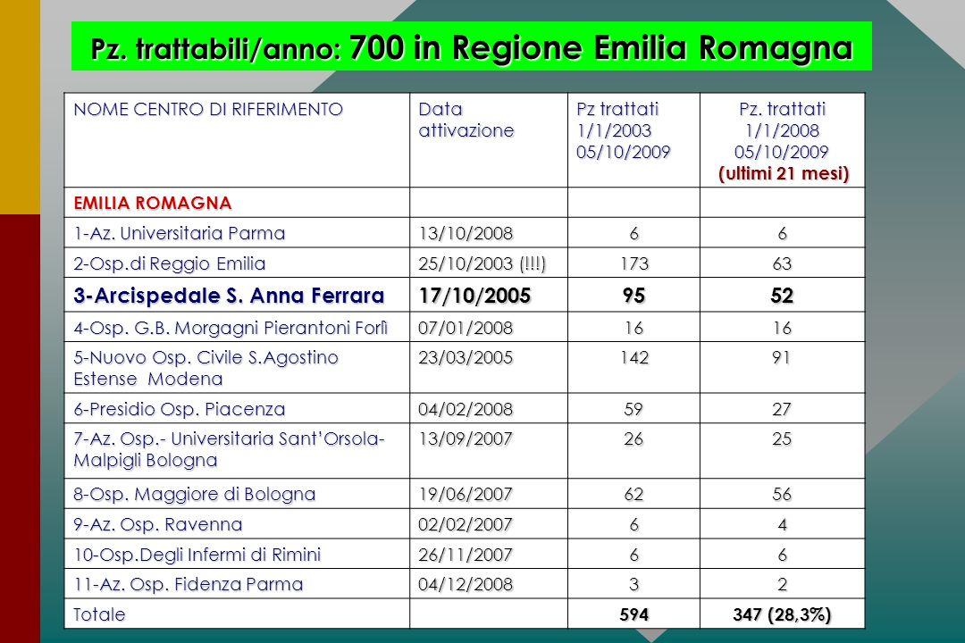 NOME CENTRO DI RIFERIMENTO Dataattivazione Pz trattati 1/1/200305/10/2009 Pz. trattati 1/1/200805/10/2009 (ultimi 21 mesi) (ultimi 21 mesi) EMILIA ROM