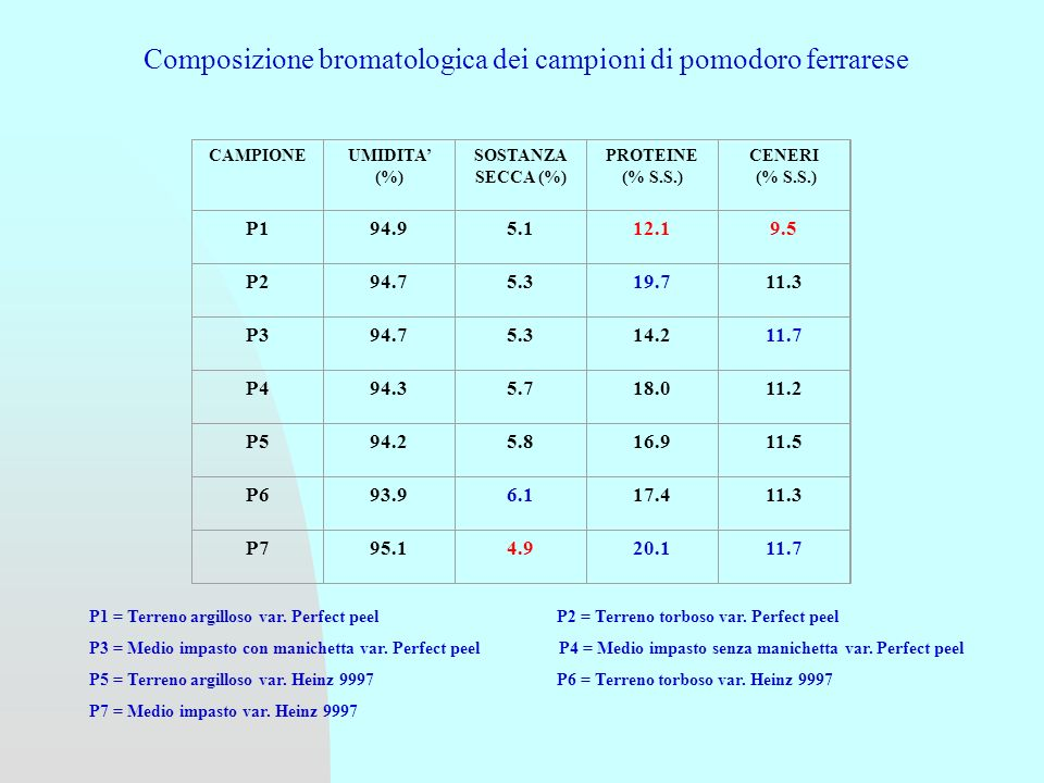 CAMPIONEUMIDITA (%) SOSTANZA SECCA (%) PROTEINE (% S.S.) CENERI (% S.S.) P194.95.112.19.5 P294.75.319.711.3 P394.75.314.211.7 P494.35.718.011.2 P594.25.816.911.5 P693.96.117.411.3 P795.14.920.111.7 P1 = Terreno argilloso var.