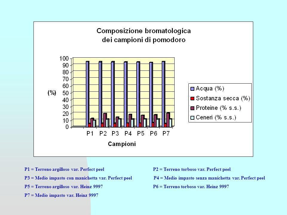 CAMPIONISOSTANZA SECCA (%) LICOPENE (ppm s.s.) P15.1 104.5 P25.3 84.9 P35.3 72.9 P45.7 77.8 P55.8 80.9 P66.1 186.5 P74.9 154.8 P1 = Terreno argilloso var.