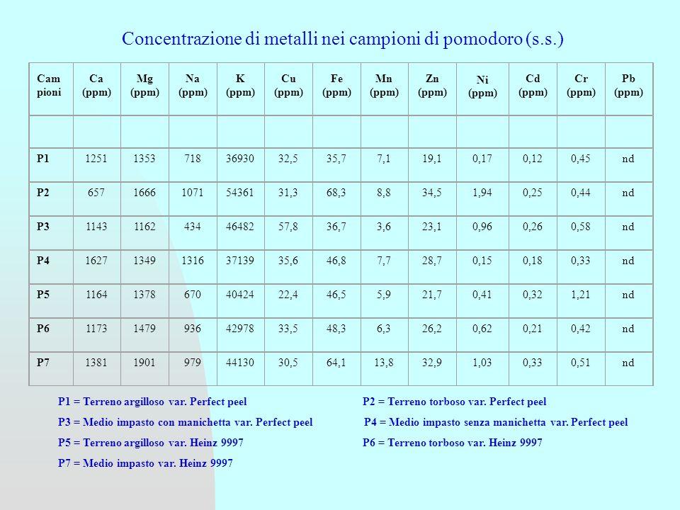 P1 = Terreno argilloso var.Perfect peel P2 = Terreno torboso var.