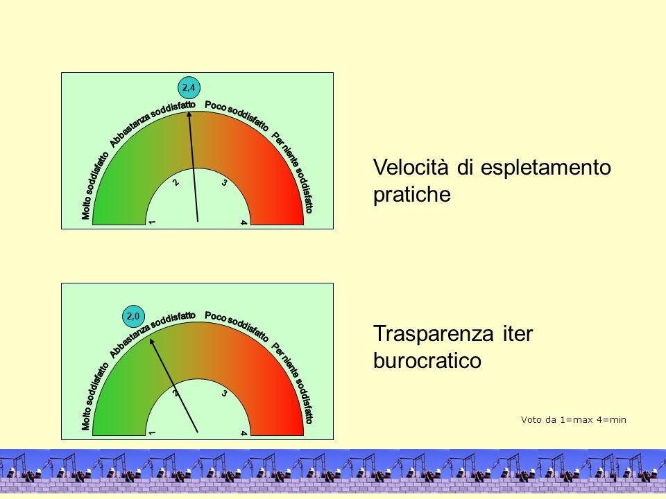 2,4 4 1 3 2 Velocità di espletamento pratiche Trasparenza iter burocratico 2,0 4 1 3 2 4 1 Voto da 1=max 4=min