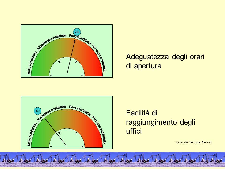 2,6 4 1 3 2 Adeguatezza degli orari di apertura Facilità di raggiungimento degli uffici 1,9 4 1 3 2 Voto da 1=max 4=min