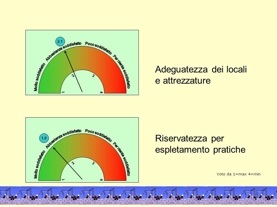2,1 4 1 3 2 Adeguatezza dei locali e attrezzature Riservatezza per espletamento pratiche 1,8 4 1 3 2 4 1 Voto da 1=max 4=min