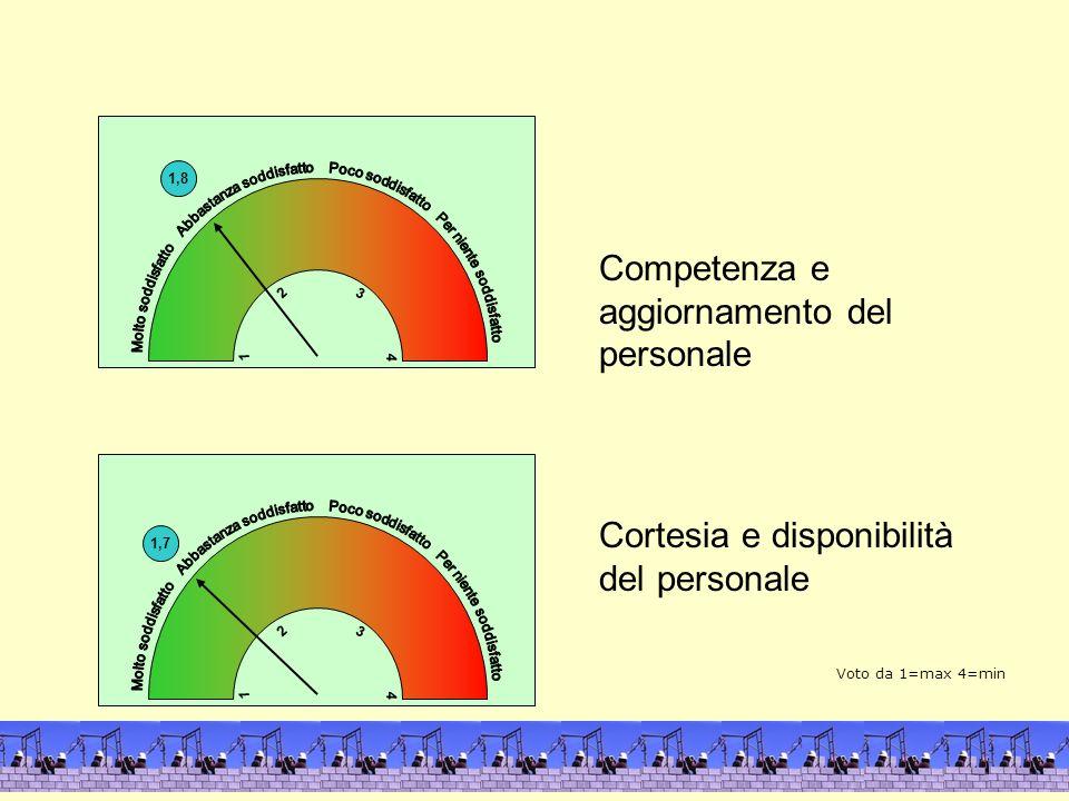 1,8 4 1 3 2 Competenza e aggiornamento del personale Cortesia e disponibilità del personale 1,7 4 1 3 2 4 1 Voto da 1=max 4=min