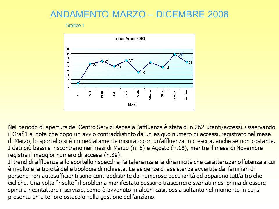 ANDAMENTO MARZO – DICEMBRE 2008 Nel periodo di apertura del Centro Servizi Aspasia laffluenza è stata di n.262 utenti/accessi.