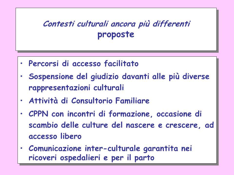Contesti culturali ancora più differenti proposte Percorsi di accesso facilitato Sospensione del giudizio davanti alle più diverse rappresentazioni cu