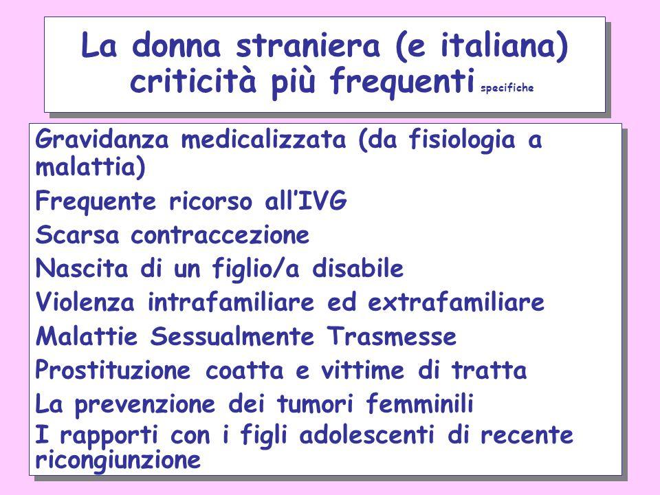 Gravidanza medicalizzata (da fisiologia a malattia) Frequente ricorso allIVG Scarsa contraccezione Nascita di un figlio/a disabile Violenza intrafamil