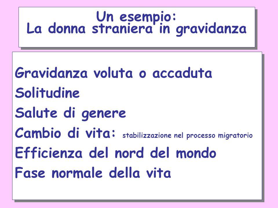 maggiore complicanze durante la gravidanza rispetto alle gestanti italiane maggiore incidenza di aborti spontanei parti prematuri, nati morti, neonati con basso peso alla nascita una sorveglianza prenatale ridotta maggiore incidenza di parto cesareo allattamento al seno ridotto allontanamento dalla madre e dal nucleo familiare presenza di nuclei familiari anomali Mutilazioni Genitali Femminili (MGF) maggiore complicanze durante la gravidanza rispetto alle gestanti italiane maggiore incidenza di aborti spontanei parti prematuri, nati morti, neonati con basso peso alla nascita una sorveglianza prenatale ridotta maggiore incidenza di parto cesareo allattamento al seno ridotto allontanamento dalla madre e dal nucleo familiare presenza di nuclei familiari anomali Mutilazioni Genitali Femminili (MGF) La donna straniera in gravidanza problemi