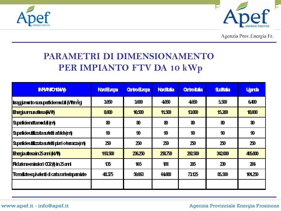 PARAMETRI DI DIMENSIONAMENTO PER IMPIANTO FTV DA 10 kWp