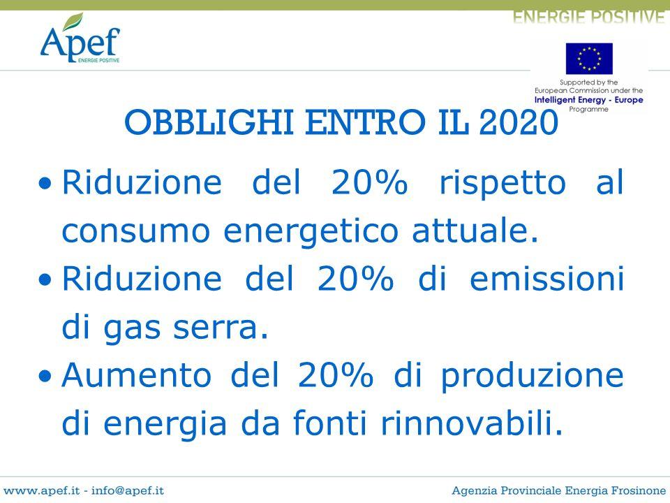 OBBLIGHI ENTRO IL 2020 Riduzione del 20% rispetto al consumo energetico attuale. Riduzione del 20% di emissioni di gas serra. Aumento del 20% di produ