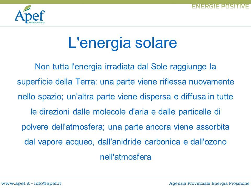 Non tutta l'energia irradiata dal Sole raggiunge la superficie della Terra: una parte viene riflessa nuovamente nello spazio; un'altra parte viene dis
