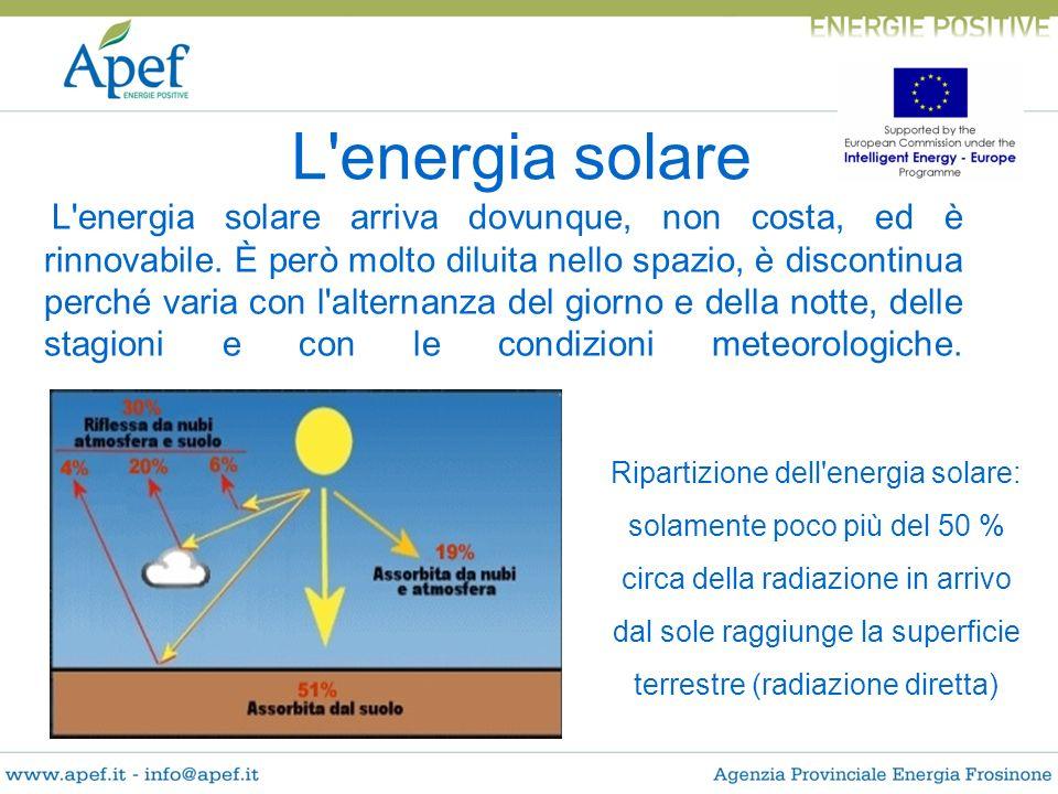 L'energia solare arriva dovunque, non costa, ed è rinnovabile. È però molto diluita nello spazio, è discontinua perché varia con l'alternanza del gior