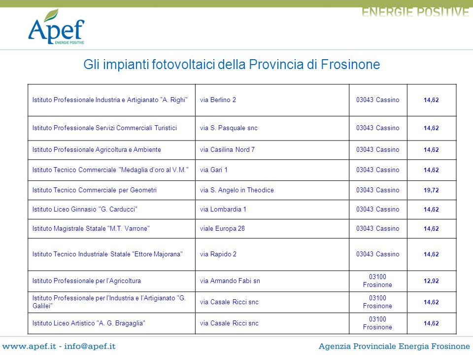 Gli impianti fotovoltaici della Provincia di Frosinone Istituto Professionale Industria e Artigianato