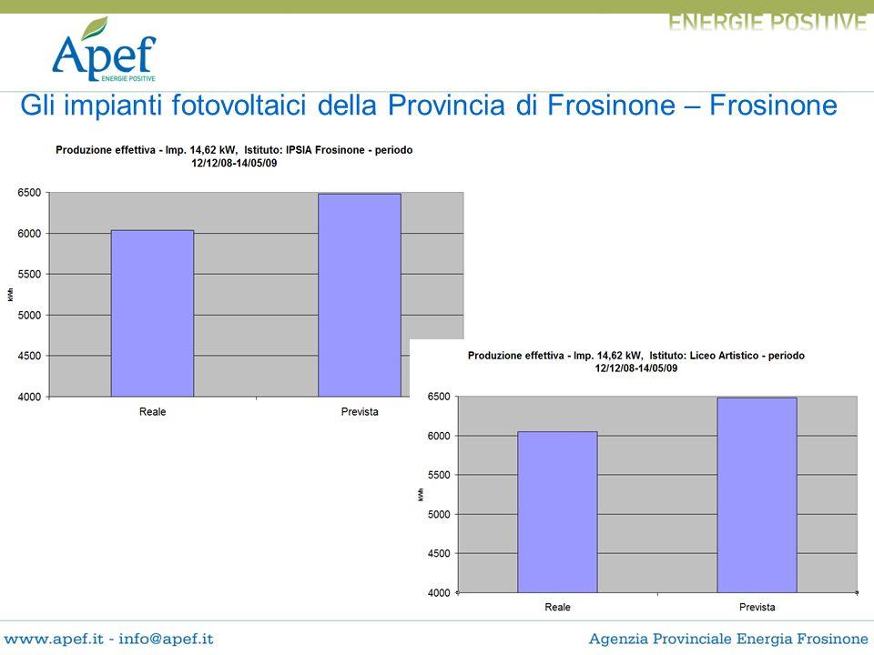 Gli impianti fotovoltaici della Provincia di Frosinone – Frosinone