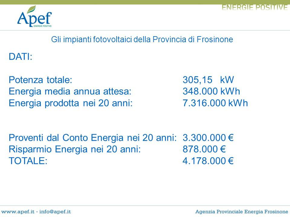 Gli impianti fotovoltaici della Provincia di Frosinone DATI: Potenza totale:305,15 kW Energia media annua attesa:348.000 kWh Energia prodotta nei 20 a