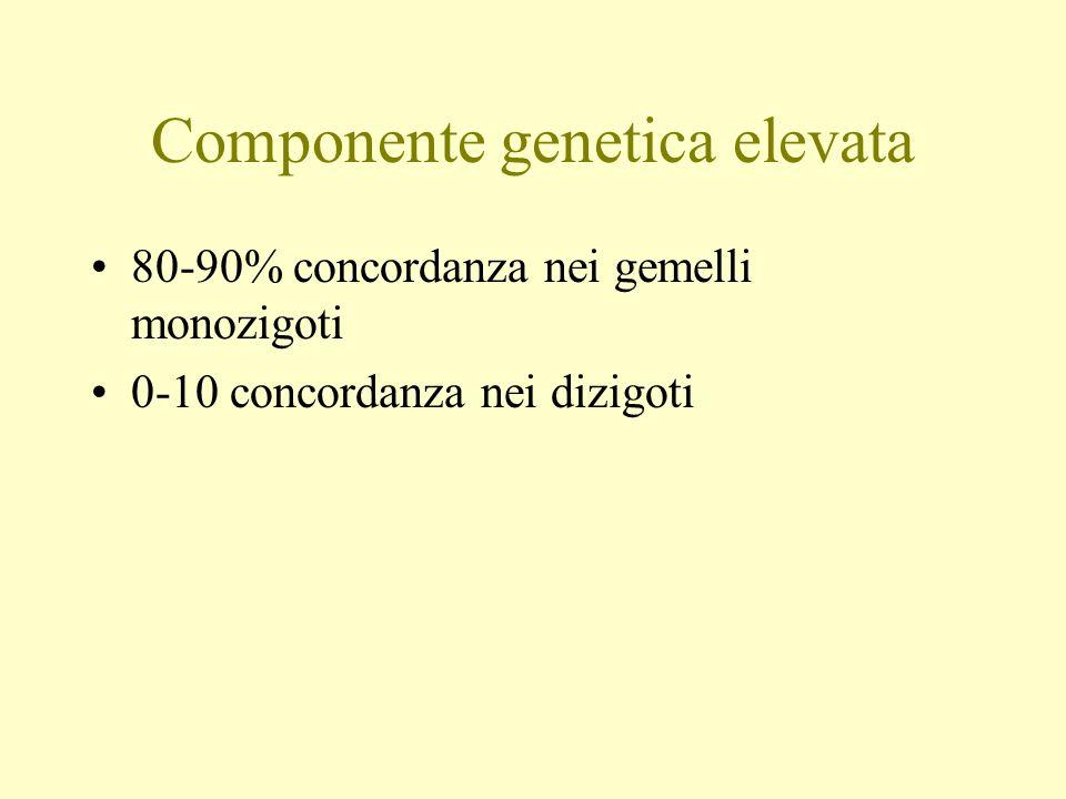 Componente genetica elevata 80-90% concordanza nei gemelli monozigoti 0-10 concordanza nei dizigoti