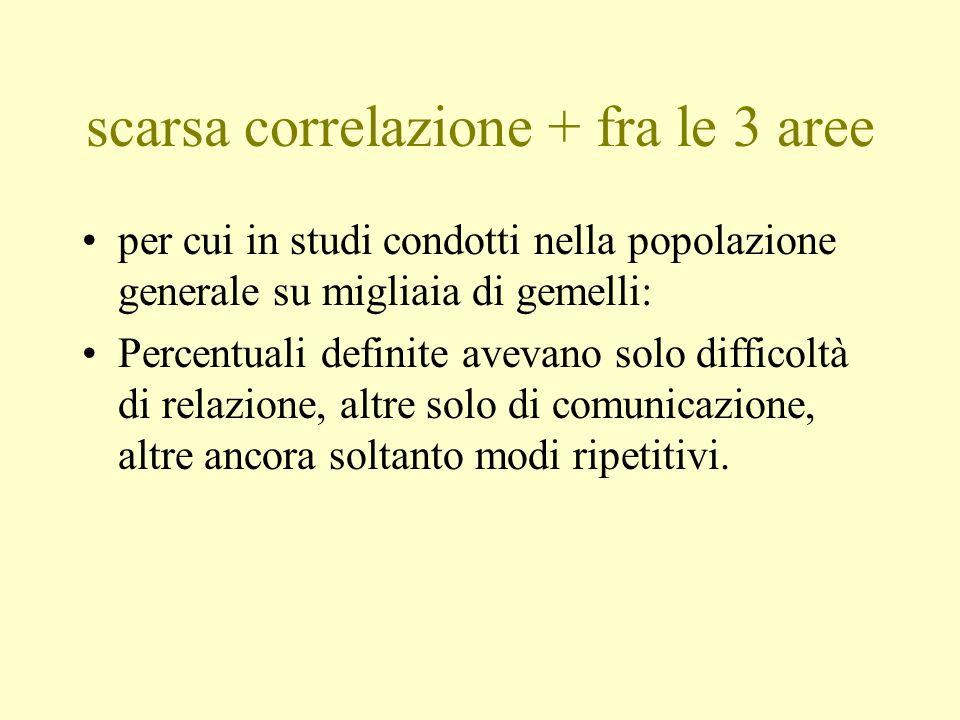 scarsa correlazione + fra le 3 aree per cui in studi condotti nella popolazione generale su migliaia di gemelli: Percentuali definite avevano solo dif