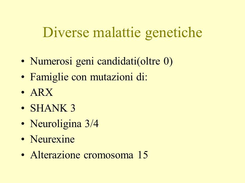 Diverse malattie genetiche Numerosi geni candidati(oltre 0) Famiglie con mutazioni di: ARX SHANK 3 Neuroligina 3/4 Neurexine Alterazione cromosoma 15