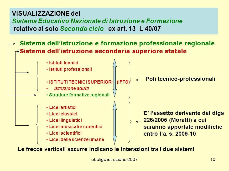 obbligo istruzione 200710 VISUALIZZAZIONE del Sistema Educativo Nazionale di Istruzione e Formazione relativo al solo Secondo ciclo ex art. 13 L 40/07