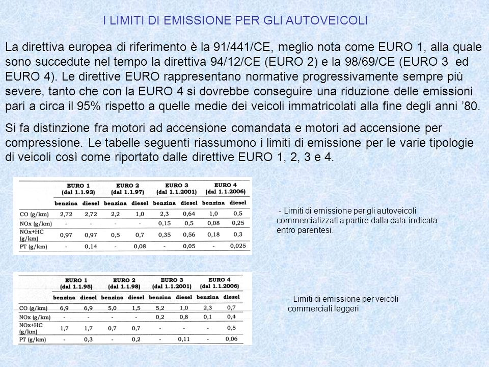 I LIMITI DI EMISSIONE PER GLI AUTOVEICOLI La direttiva europea di riferimento è la 91/441/CE, meglio nota come EURO 1, alla quale sono succedute nel t