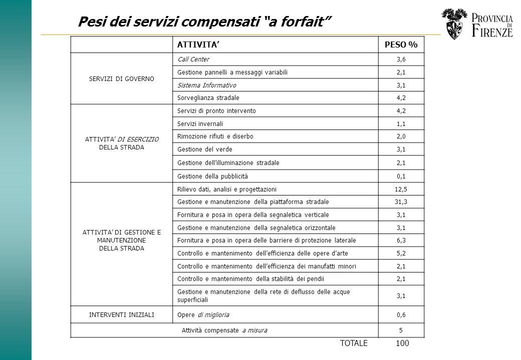 Forme di corrispettivo (attività di manutenzione) SERVIZIa forfaita misura ATTIVITA DI MANUTENZIONE DELLA FI-PI-LI Rilievo dati, analisi e progettazio