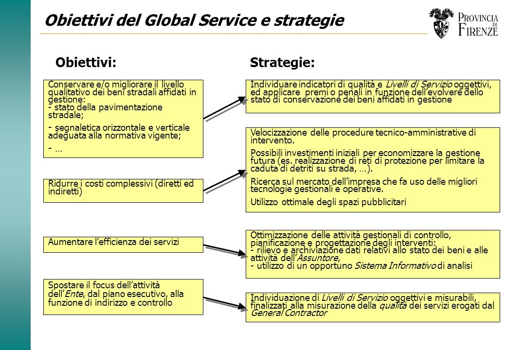 Il Global Service LAssuntore l garantisce il raggiungimento dei risultati richiesti, agendo da coordinatore unico delle attività, con piena decisional