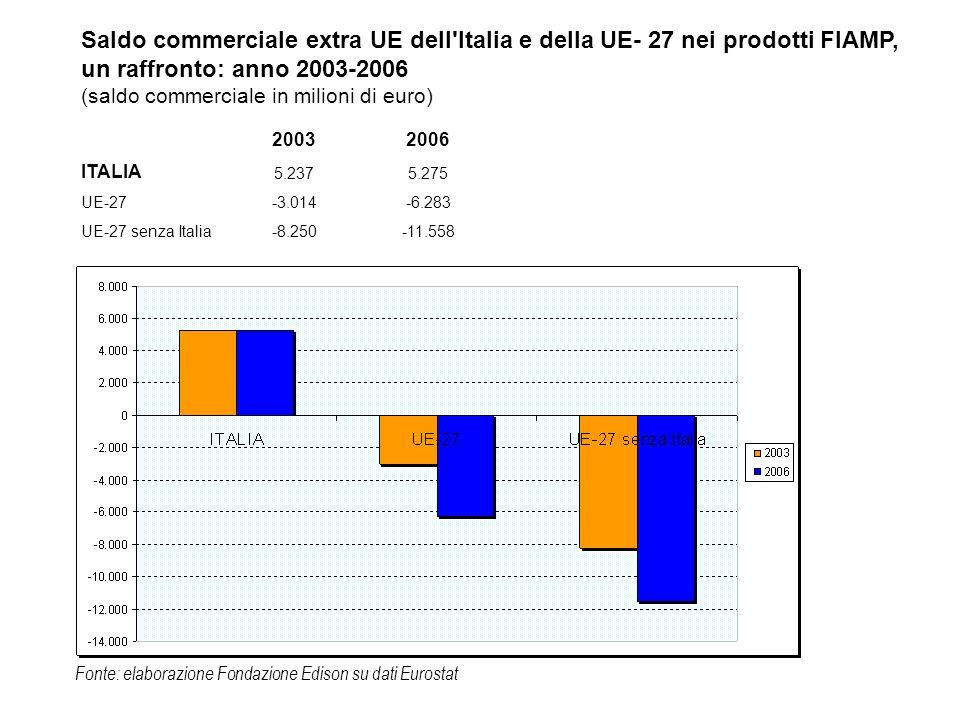 Saldo commerciale extra UE dell'Italia e della UE- 27 nei prodotti FIAMP, un raffronto: anno 2003-2006 (saldo commerciale in milioni di euro) 20032006