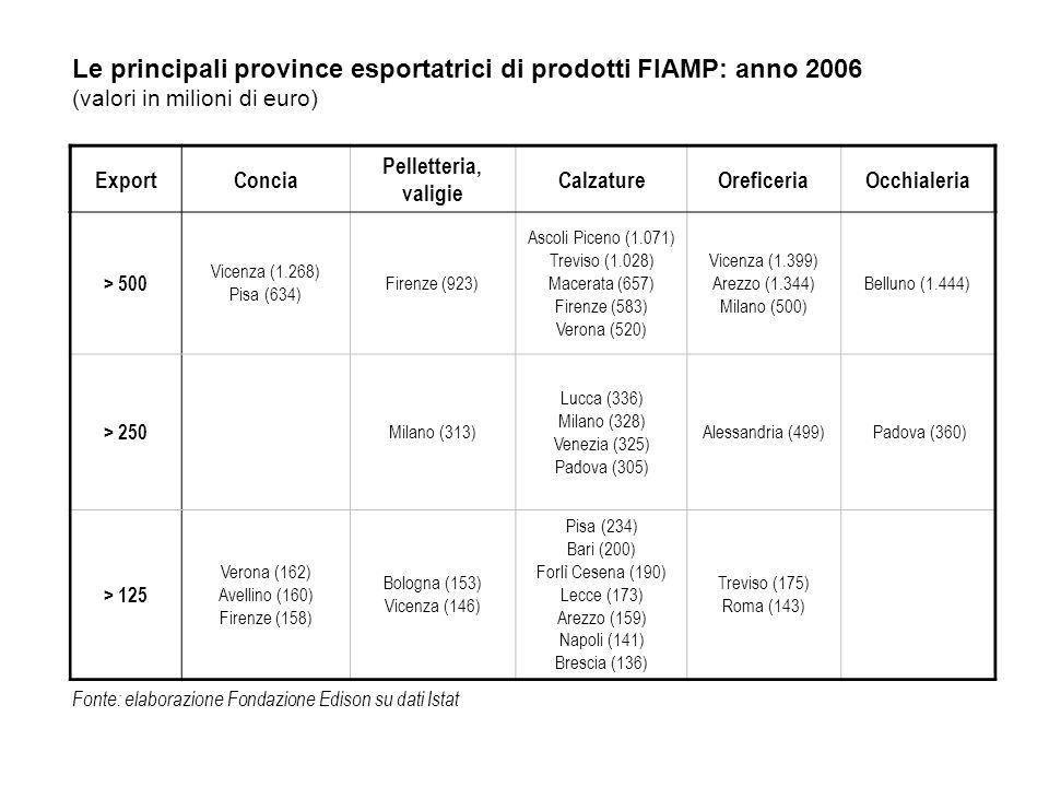 Le principali province esportatrici di prodotti FIAMP: anno 2006 (valori in milioni di euro) ExportConcia Pelletteria, valigie CalzatureOreficeriaOcch