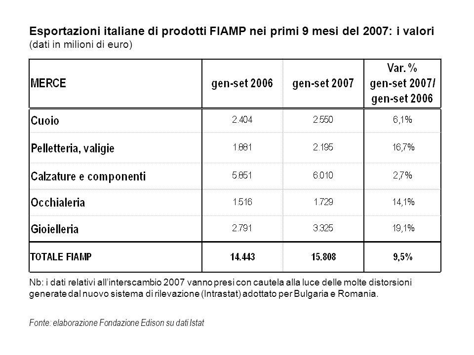 Esportazioni italiane di prodotti FIAMP nei primi 9 mesi del 2007: i valori (dati in milioni di euro) Fonte: elaborazione Fondazione Edison su dati Is