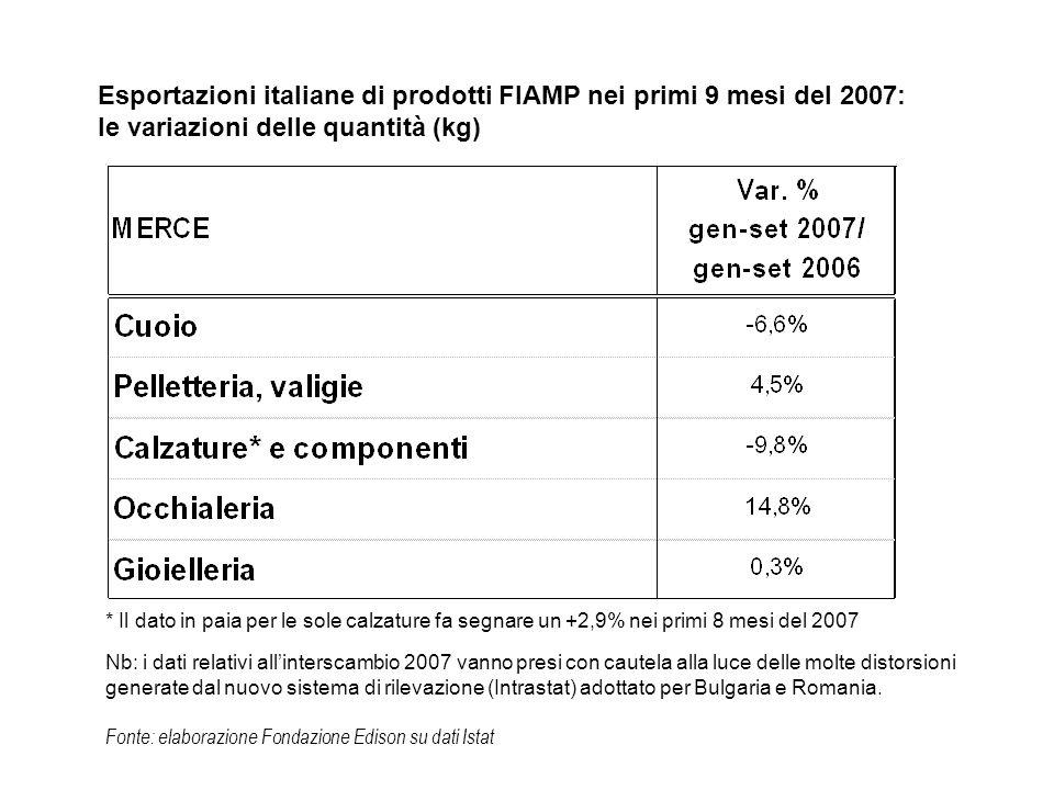 Fonte: elaborazione Fondazione Edison su dati Istat Esportazioni italiane di prodotti FIAMP nei primi 9 mesi del 2007: le variazioni delle quantità (kg) * Il dato in paia per le sole calzature fa segnare un +2,9% nei primi 8 mesi del 2007 Nb: i dati relativi allinterscambio 2007 vanno presi con cautela alla luce delle molte distorsioni generate dal nuovo sistema di rilevazione (Intrastat) adottato per Bulgaria e Romania.