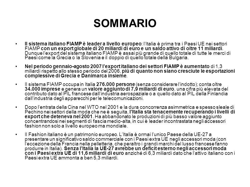 SOMMARIO Il sistema italiano FIAMP è leader a livello europeo: lItalia è prima tra i Paesi UE nei settori FIAMP con un export globale di 20 miliardi d