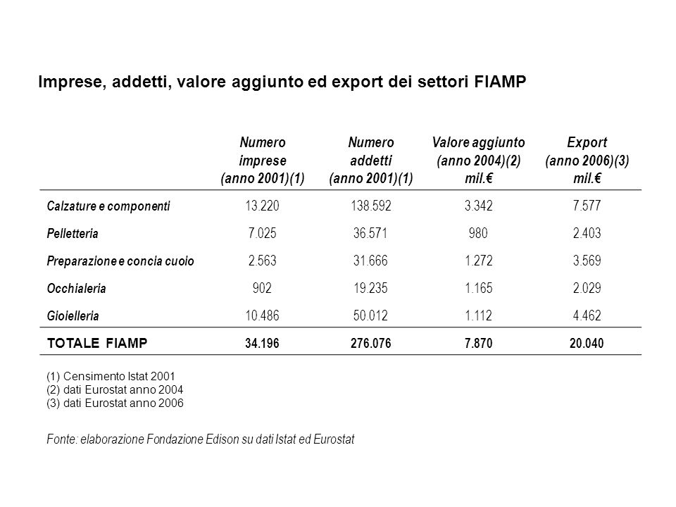 Imprese, addetti, valore aggiunto ed export dei settori FIAMP (1) Censimento Istat 2001 (2) dati Eurostat anno 2004 (3) dati Eurostat anno 2006 Fonte: elaborazione Fondazione Edison su dati Istat ed Eurostat Numero imprese (anno 2001)(1) Numero addetti (anno 2001)(1) Valore aggiunto (anno 2004)(2) mil.
