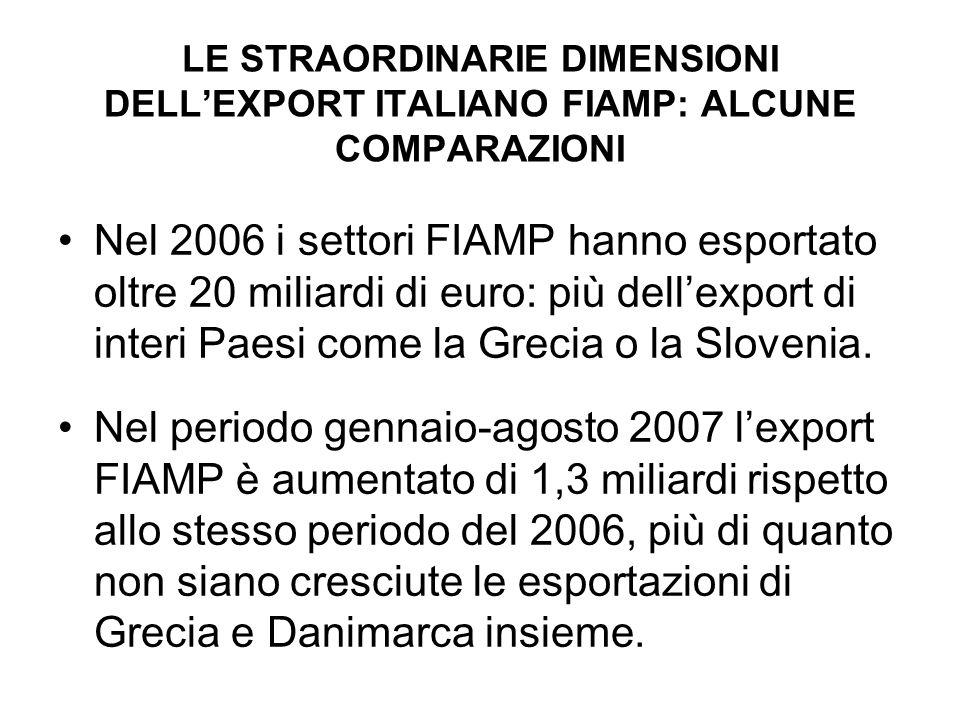 LE STRAORDINARIE DIMENSIONI DELLEXPORT ITALIANO FIAMP: ALCUNE COMPARAZIONI Nel 2006 i settori FIAMP hanno esportato oltre 20 miliardi di euro: più dellexport di interi Paesi come la Grecia o la Slovenia.