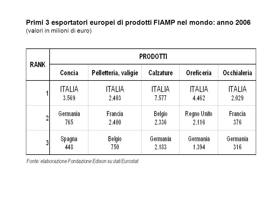 Fonte: elaborazione Fondazione Edison su dati Eurostat Primi 3 esportatori europei di prodotti FIAMP nel mondo: anno 2006 (valori in milioni di euro)