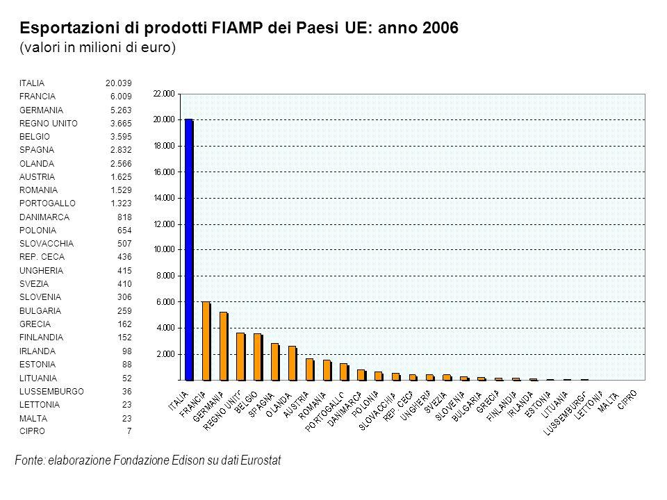 ITALIA20.039 FRANCIA6.009 GERMANIA5.263 REGNO UNITO3.665 BELGIO3.595 SPAGNA2.832 OLANDA2.566 AUSTRIA1.625 ROMANIA1.529 PORTOGALLO1.323 DANIMARCA818 POLONIA654 SLOVACCHIA507 REP.