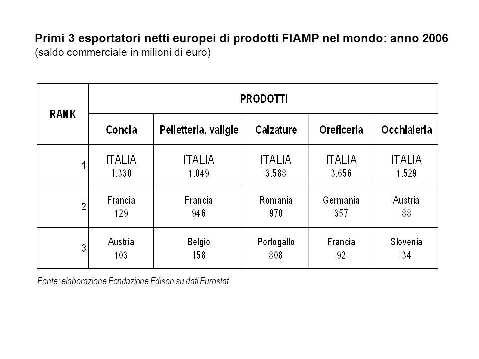 Fonte: elaborazione Fondazione Edison su dati Eurostat Primi 3 esportatori netti europei di prodotti FIAMP nel mondo: anno 2006 (saldo commerciale in