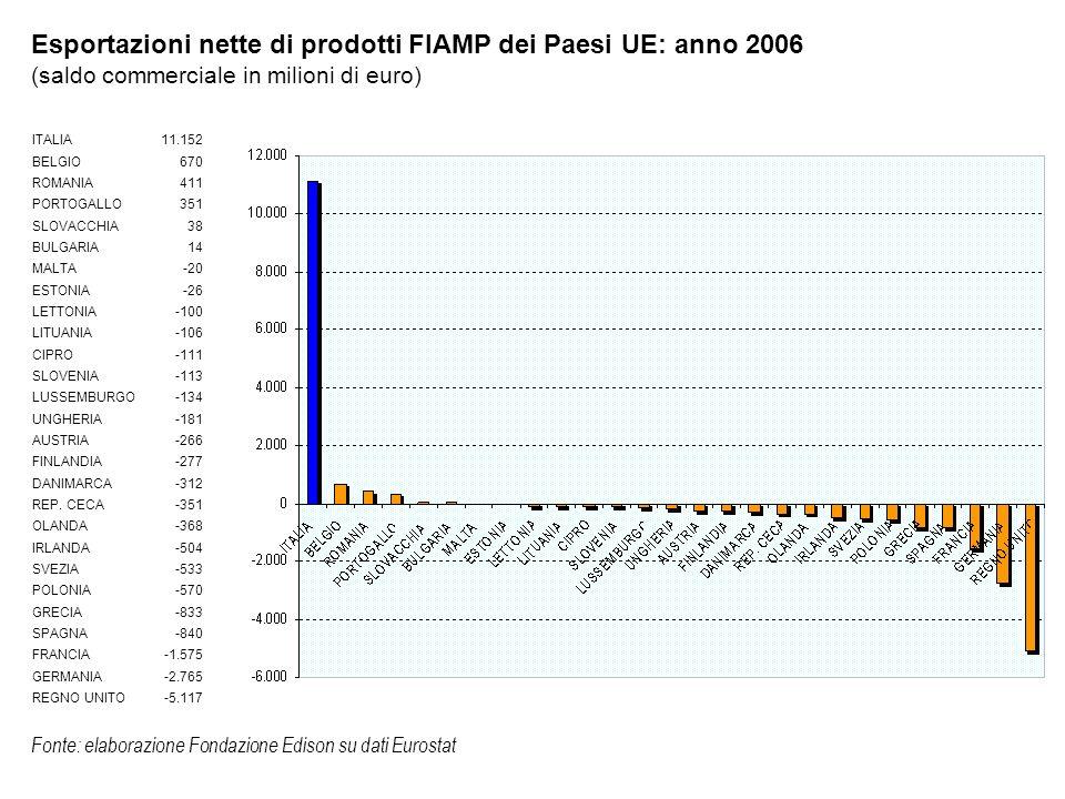 Fonte: elaborazione Fondazione Edison su dati Eurostat ITALIA11.152 BELGIO670 ROMANIA411 PORTOGALLO351 SLOVACCHIA38 BULGARIA14 MALTA-20 ESTONIA-26 LET