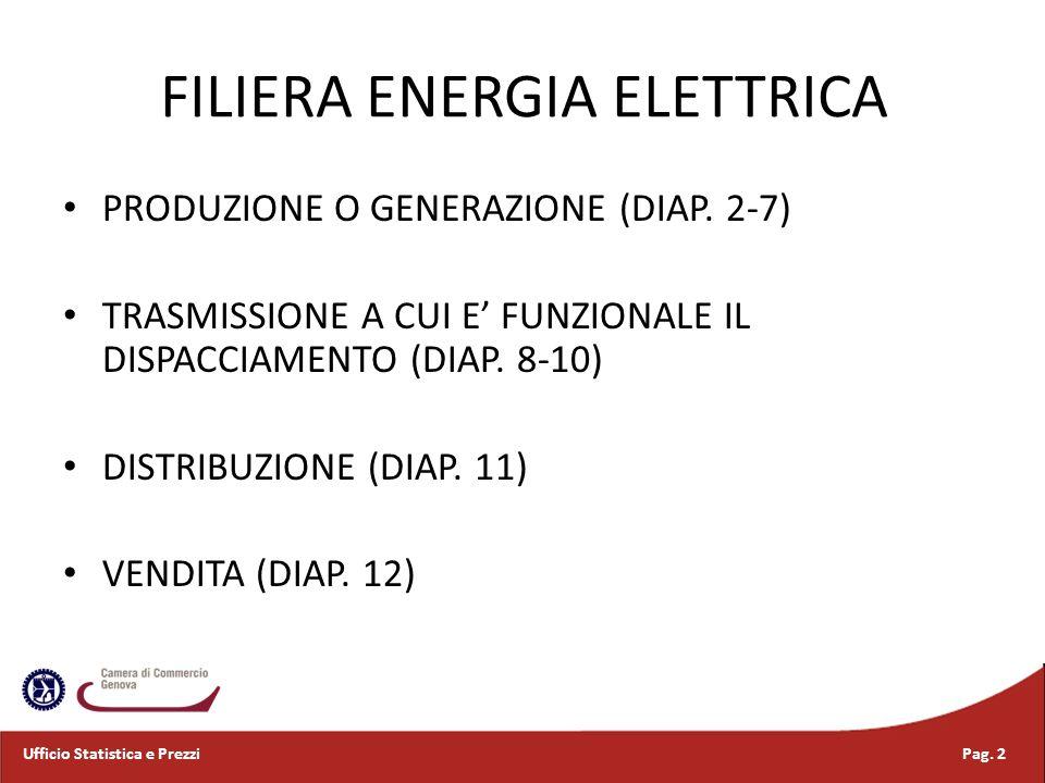 FILIERA ENERGIA ELETTRICA PRODUZIONE O GENERAZIONE (DIAP. 2-7) TRASMISSIONE A CUI E FUNZIONALE IL DISPACCIAMENTO (DIAP. 8-10) DISTRIBUZIONE (DIAP. 11)