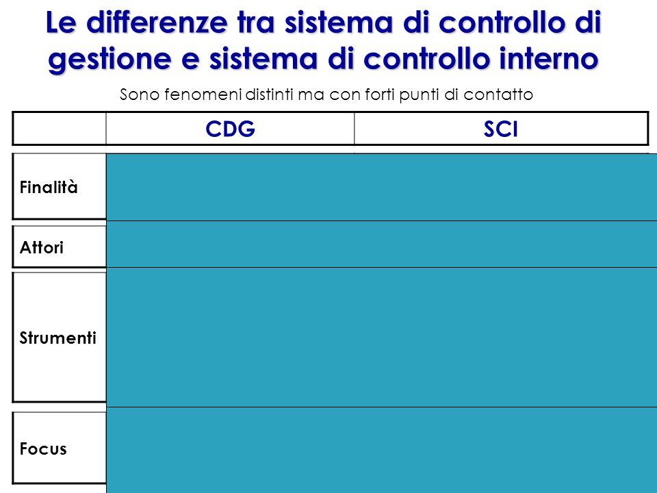 CDGSCI Sono fenomeni distinti ma con forti punti di contatto Le differenze tra sistema di controllo di gestione e sistema di controllo interno Finalit