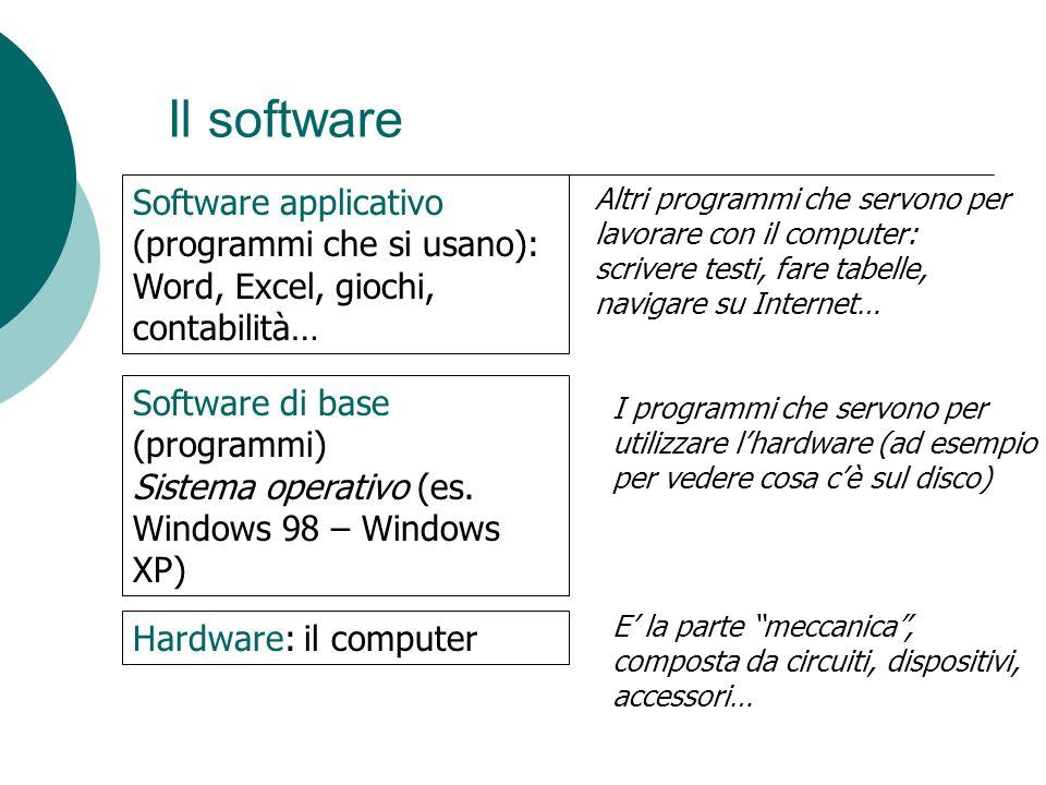 Il software Hardware: il computer Software di base (programmi) Sistema operativo (es. Windows 98 – Windows XP) Software applicativo (programmi che si