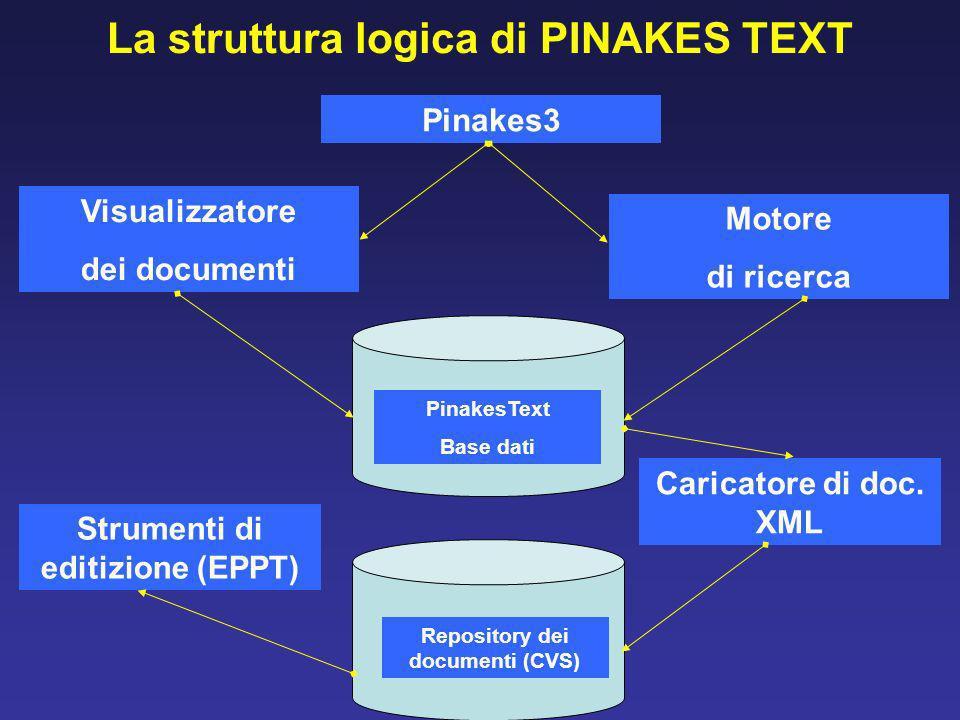 La struttura logica di PINAKES TEXT Pinakes3 Visualizzatore dei documenti Motore di ricerca PinakesText Base dati Strumenti di editizione (EPPT) Caricatore di doc.