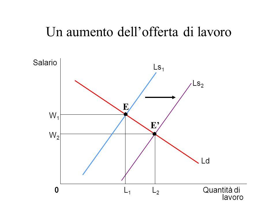 Un aumento dellofferta di lavoro Salario W2W2 W1W1 0Quantità di lavoro L2L2 L1L1 Ls 1 Ld Ls 2 E E