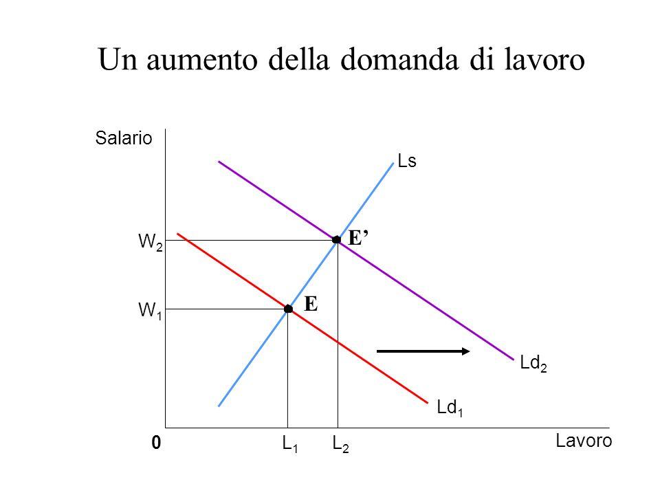 Un aumento della domanda di lavoro Salario W1W1 W2W2 0 Lavoro L1L1 L2L2 Ls Ld 1 Ld 2 E E