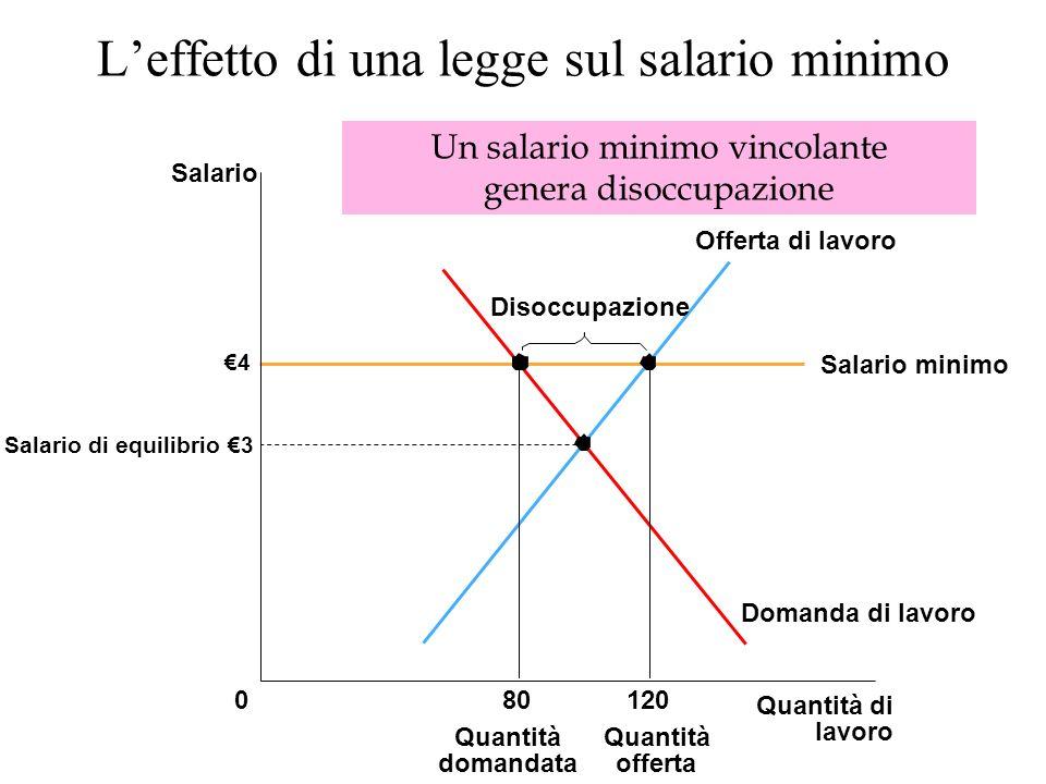 Leffetto di una legge sul salario minimo 4 Quantità di lavoro 0 Salario Salario di equilibrio 3 Domanda di lavoro Offerta di lavoro Salario minimo 80