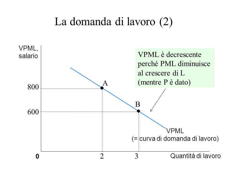 2 La domanda di lavoro (2) 0 Quantità di lavoro 0 VPML, salario VPML (= curva di domanda di lavoro) VPML è decrescente perché PML diminuisce al cresce