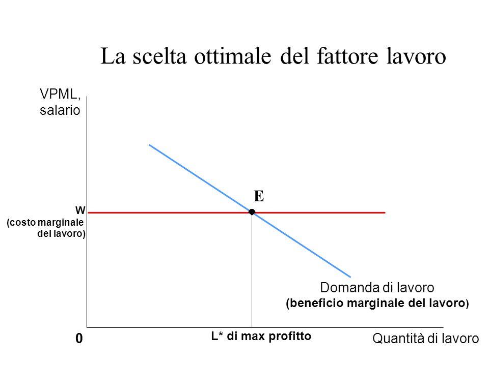 La scelta ottimale del fattore lavoro 0Quantità di lavoro0 W (costo marginale del lavoro) L* di max profitto Domanda di lavoro (beneficio marginale de